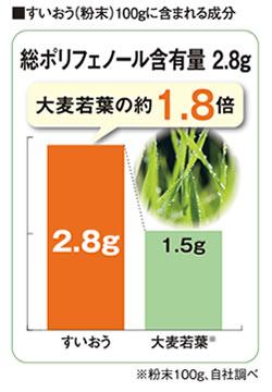 すいおう(粉末)100gに含まれる成分、総ポリフェノール含有量2.8g