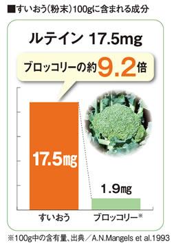 すいおう(粉末)100gに含まれる成分、ルテイン17.5mg